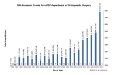 UCSF Orthopaedics Ranks No. 1 in Nation in NIH Funding